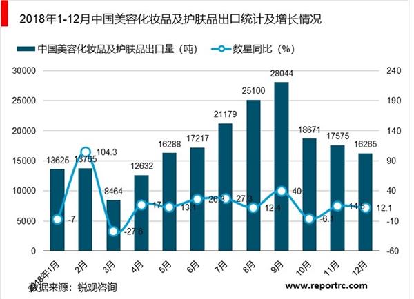 2013年消费品市场_2019年化妆品行业市场发展趋势分析,颜值时代中国化妆品市场 ...